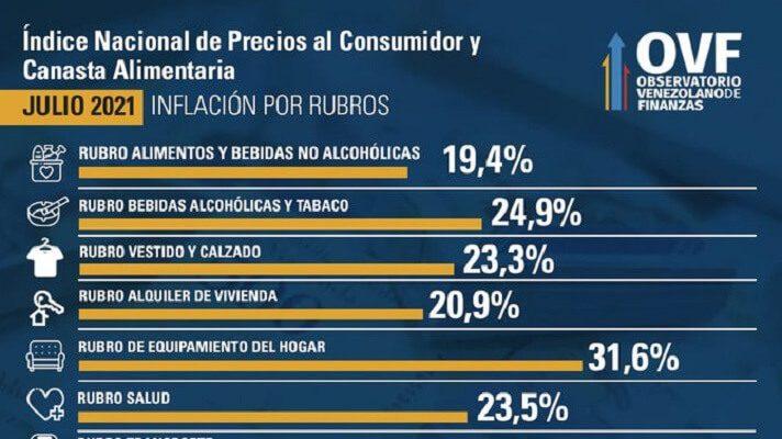 Luego de registrar la tasa más baja del año en junio, la inflación de julio volvió a repuntar y se ubicó en 19%. La información la dio a conocer el Observatorio Venezolano de Finanzas (OVF).