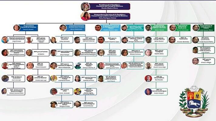 Nicolás Maduro, acaba de juramentar a su nuevo tren ministerial, tras el enrioque que hizo entre el jueves y viernes recientes. No obstante y haciendo cuentas, su administración tiene una vicepresidente ejecutiva, siete vicepresidentes sectoriales y 35 ministros.