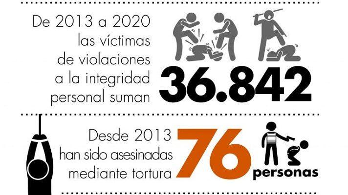 Las medidas adoptadas por Nicolás Maduro, en el marco de la pandemia acentuaron los mecanismos de control territorial y dominación poblacional. La ONG Provea denunció que, además de esto, durante la permanencia de Maduro en el poder, desde el 2013, los organismos de seguridad del Estado han ocasionado la muerte de 76 personas, a causa de la tortura.